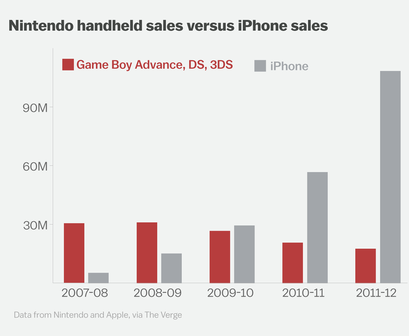 Nintendo handheld sales versus iPhone sales